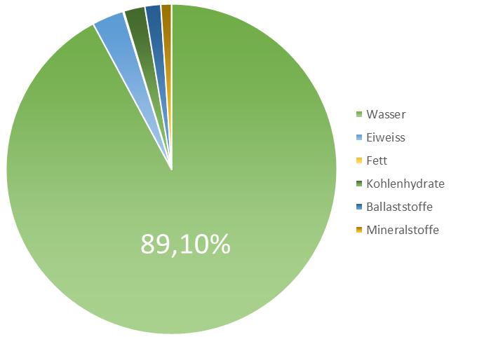 Grafik Naehrwerte Brokkolisprossen