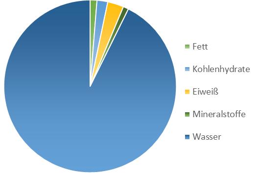Grafik Naehrwerte Rucolasprossen
