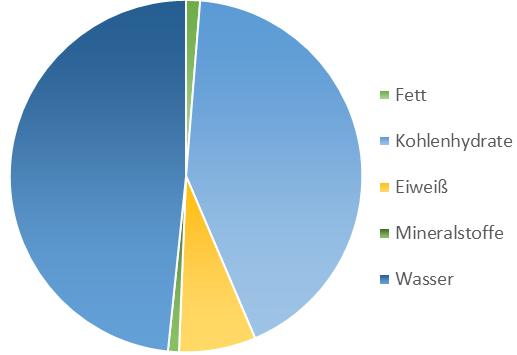Grafik Naehrwerte Weizensprossen